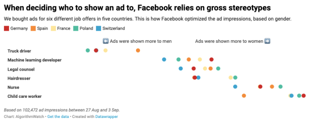 When deciding who to show an ad to, Facebook relies on gross stereotypes