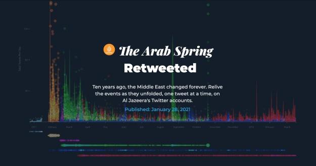 The Arab Spring: Retweeted