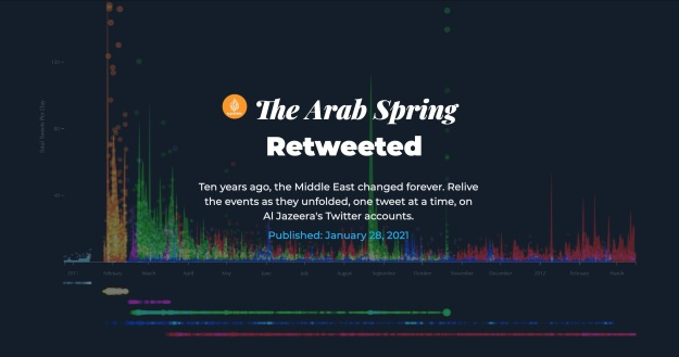 The Arab Spring: Retweeted